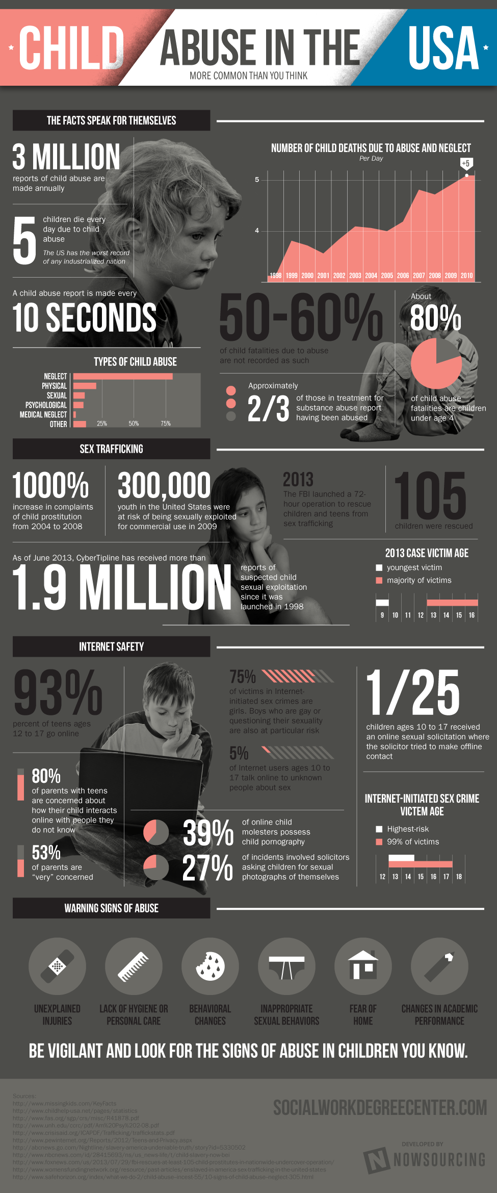 an overview of child abuse in america Find resources on adopting or fostering a child,  report child abuse and neglect  works to help keep america's runaway and at-risk youth safe and off the streets.