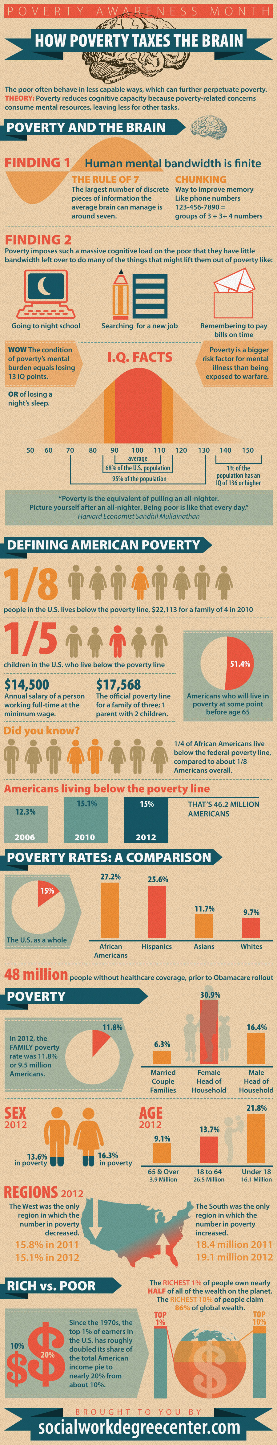 Poverty on the Brain Poverty Thinking messes up your Brain... {infographic}