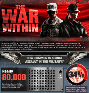 Military Sexual Abuse