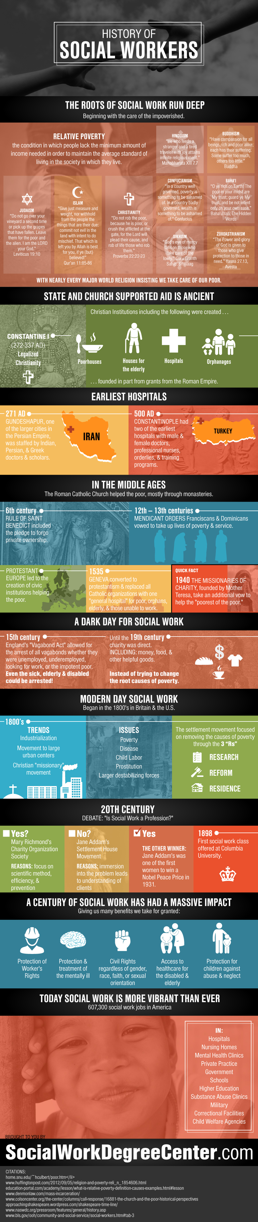 History of Social Workers